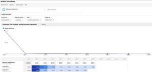 """Przykładowy raport """"Analizy kohortowej"""" w Google Analytics"""