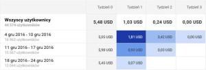 """Dane o przychodach na użytkownika z raportu """"Analizy kohortowej"""" w Google Analytics"""